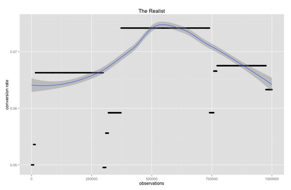 Модель «The Realist»