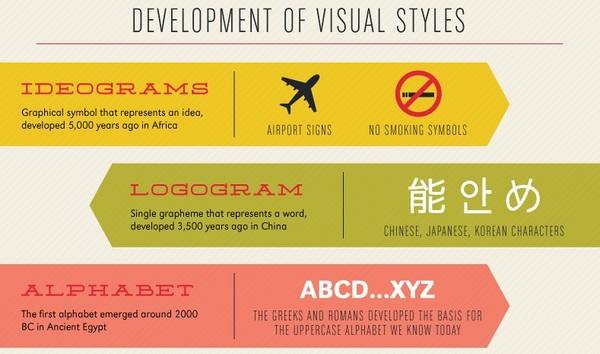Развитие визуальных символов