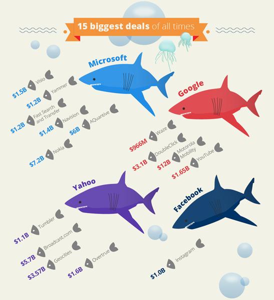 15 крупнейших сделок современности