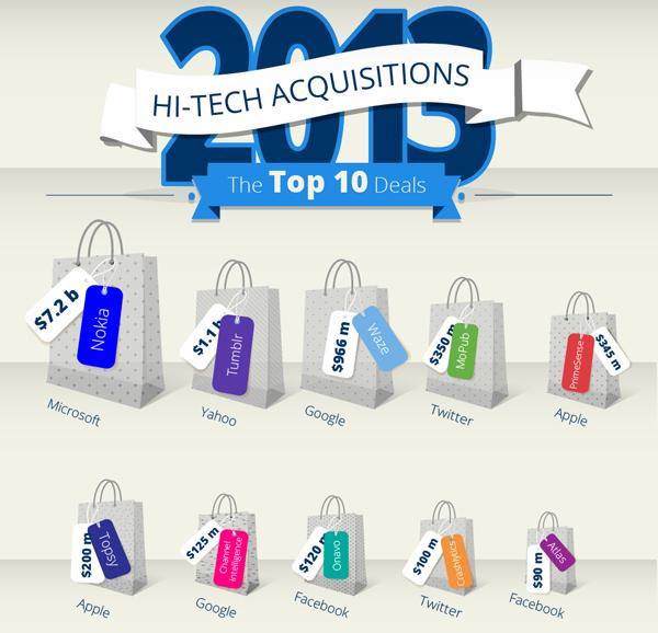 Иллюстрация к статье: ТОП 10 IT-покупок в 2013 году