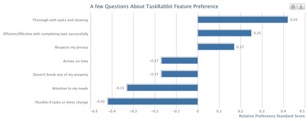клиенты Task Rabbit