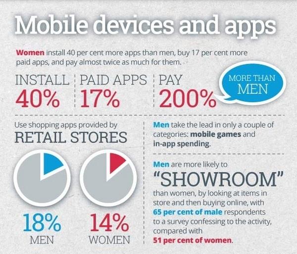 Покупки и использование мобильных приложений