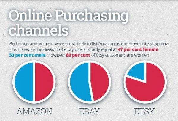 Каналы покупок