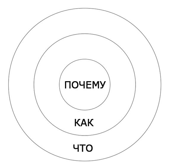 Модель намерения «Золотой Круг»