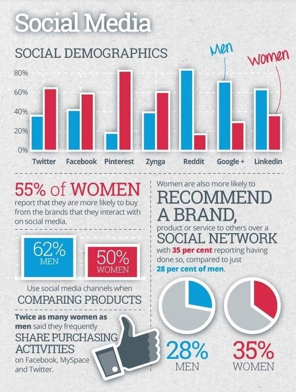 Использование социальных медиа