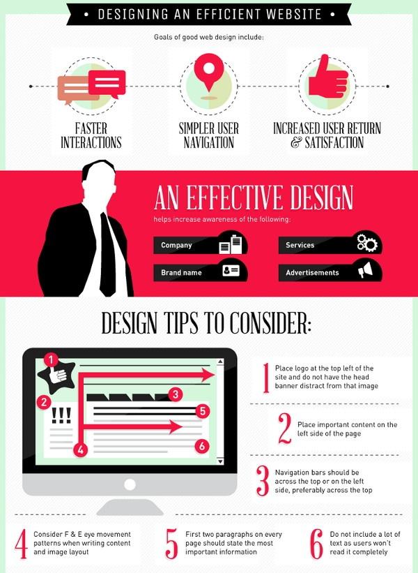 Влияние айтрекинга на веб-дизайн
