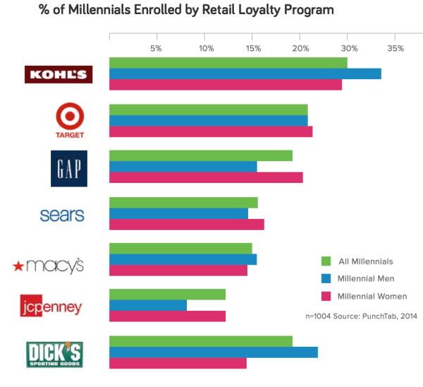 Иллюстрация к статье: Как покупают миллениалы? Программы лояльности и молодежный маркетинг поколения Y