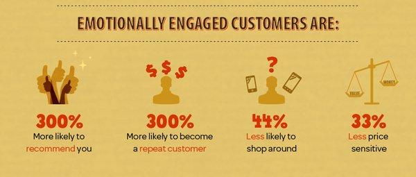 Иллюстрация к статье: Как добиться лояльности покупателей?