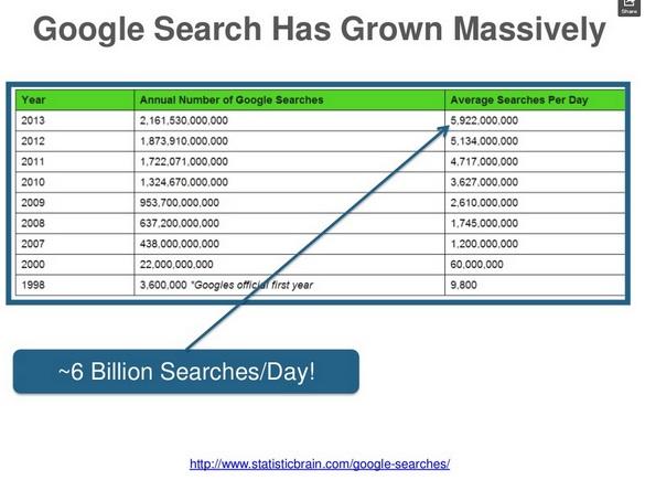 число поисковых запросов