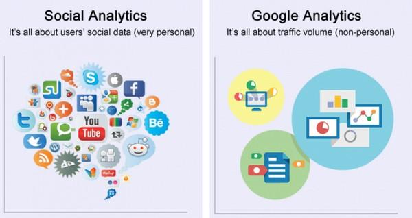 Социальная аналитика