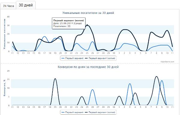 Иллюстрация к статье: Возможности центра оптимизации конверсии LPgenerator.ru
