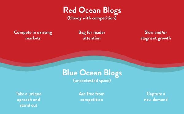 «Стратегия голубого океана»
