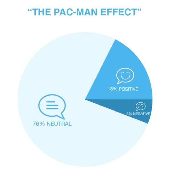«Эффекты Пакмана»