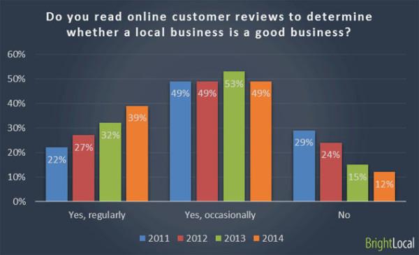 Иллюстрация к статье: Как отзывы влияют на продажи: исследование 2014 года