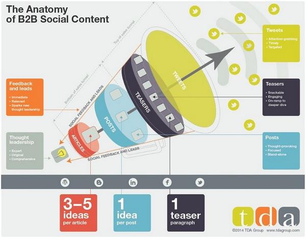 Структура контент-маркетинга