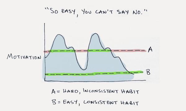 Иллюстрация к статье: Как выработать новую привычку? Стратегия из 5 шагов