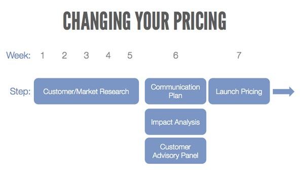 Оптимизация ценообразования