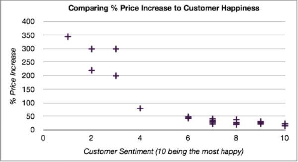 влияние повышение цен