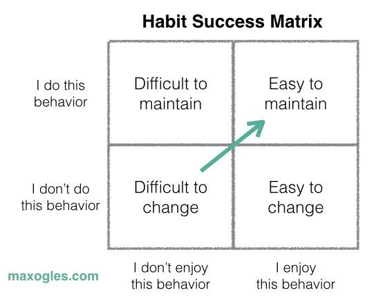 матрица успешного формирования привычек