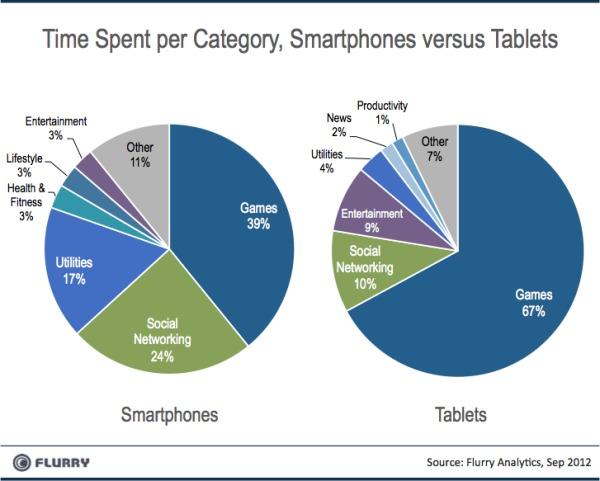 смартфоны и планшетные компьютеры
