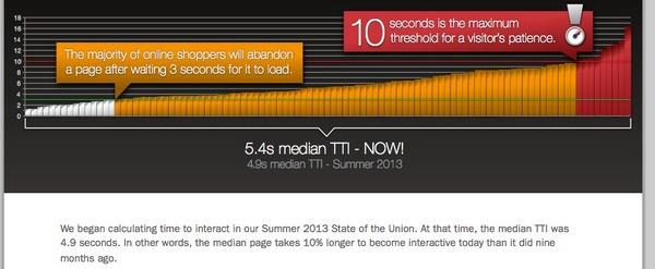 Скорость мобильного интернет-подключения