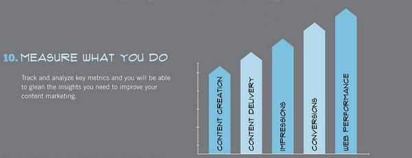 Измеряйте результаты своей работы