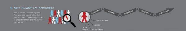 Узнайте все о своих клиентах