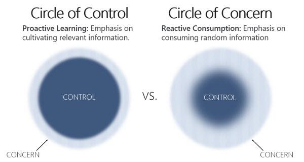 Круга контроля