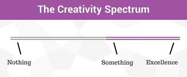 спектр креативности