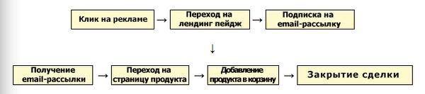 схеме UX