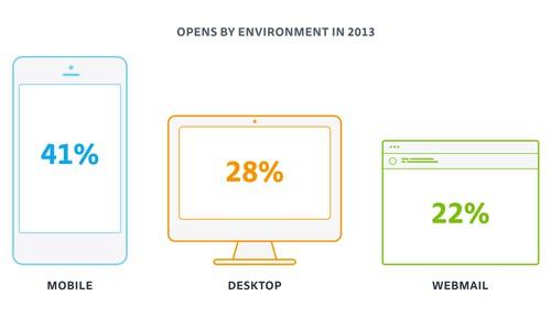 Иллюстрация к статье: 22 миллиарда подписчиков или новые тренды email-маркетинга
