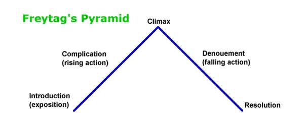 пирамида Густава Фрейтага