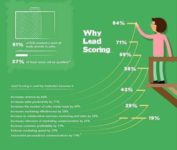 Why scoring
