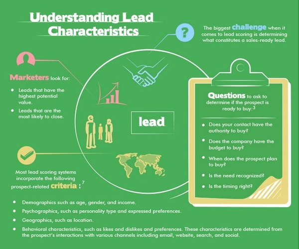 Understand lead