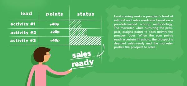 Иллюстрация к статье: Что такое квалификация лидов или Lead Scoring?