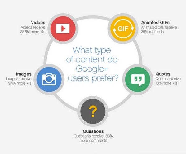 Маркетологи и Google+