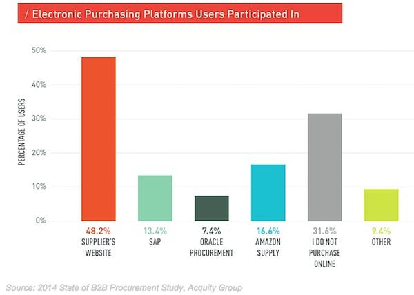 Иллюстрация к статье: Потребительский цикл: исследование предпокупочных процессов B2B сегмента