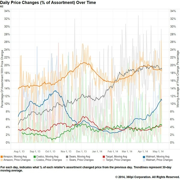 график ежедневного изменения цен брендов