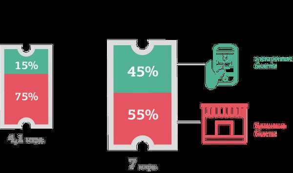 Иллюстрация к статье: Как продавать билеты на мероприятия в интернете? Основные инструменты и способы
