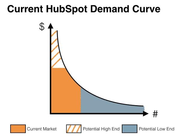 высокий порог входа на кривой спроса