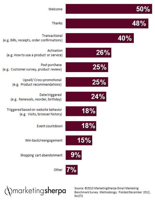 стратегии email-маркетинга