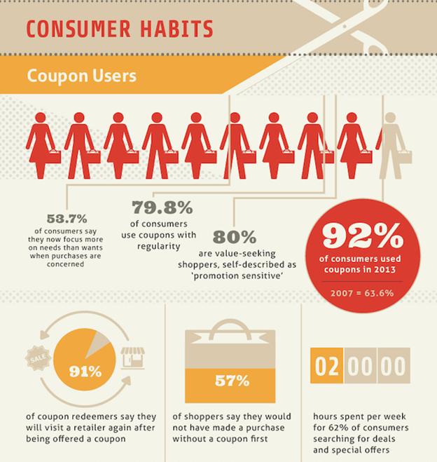 Привычки потребителей
