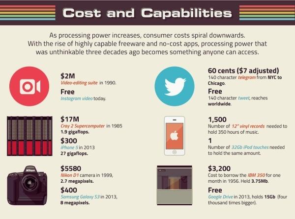 Стоимость и производительность