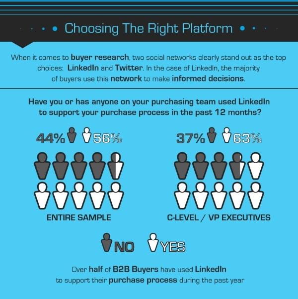Работайте над личным брендом в социальных сетях