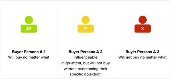 Каждый покупатель относится к одному из 3 типов