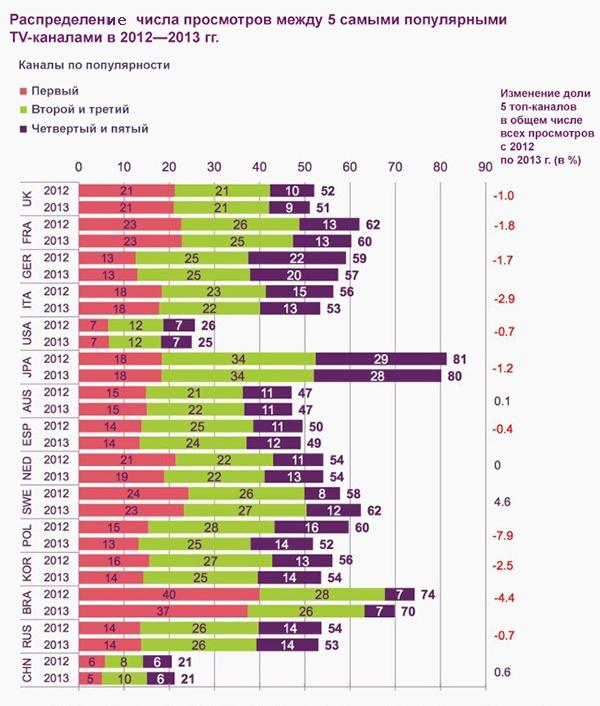 Иллюстрация к статье: Кто ищет Google в Google? 11 статистических диаграмм со всего мира для интернет-маркетолога