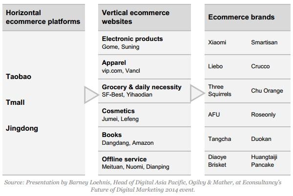 eCommerce-платформы
