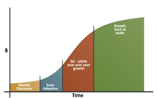Определение жизнеспособности бизнеса