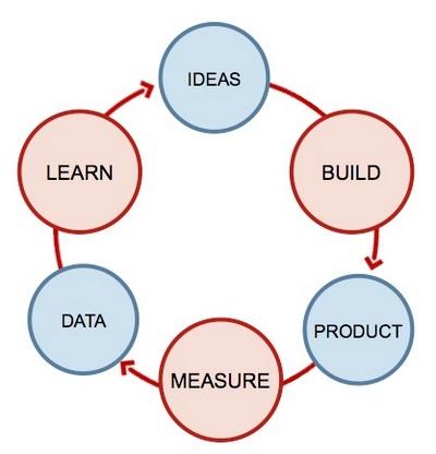 Иллюстрация к статье: Руководство по созданию MVP или минимально жизнеспособного продукта