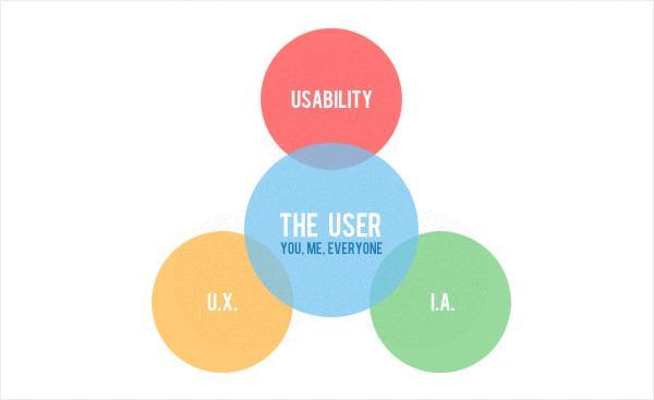 Ориентированный на пользователя дизайн